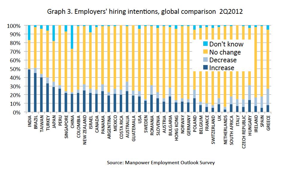 Employment+outlook