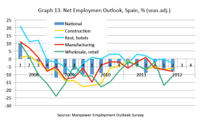 Spanish labor market outlook 2012