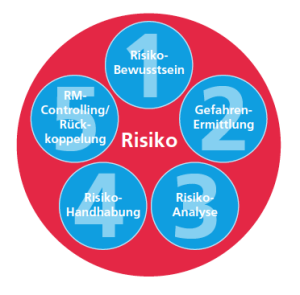 Zurich risk Methodology